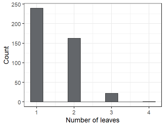 A histogram of leaf counts per plant, which ranged from 1 to 4